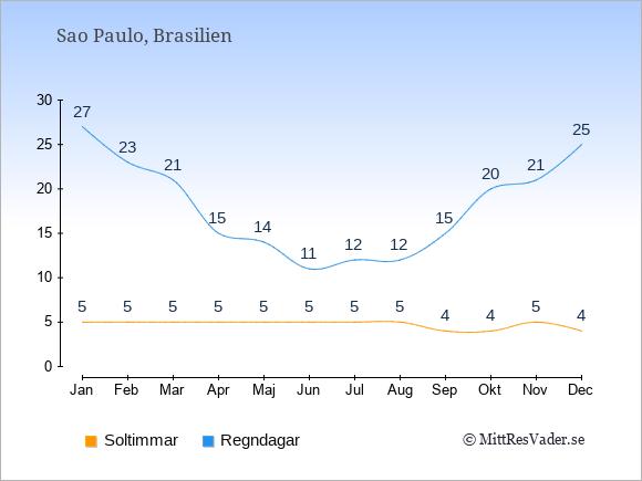 Vädret i Sao Paulo: Soltimmar och nederbörd.