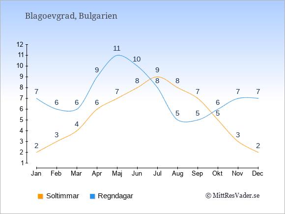 Vädret i Blagoevgrad exemplifierat genom antalet soltimmar och regniga dagar: Januari 2;7. Februari 3;6. Mars 4;6. April 6;9. Maj 7;11. Juni 8;10. Juli 9;8. Augusti 8;5. September 7;5. Oktober 5;6. November 3;7. December 2;7.