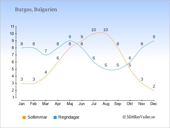 Vädret i Burgas exemplifierat genom antalet soltimmar och regniga dagar: Januari 3;8. Februari 3;8. Mars 4;7. April 6;8. Maj 8;9. Juni 9;8. Juli 10;6. Augusti 10;5. September 8;5. Oktober 5;6. November 3;8. December 2;9.