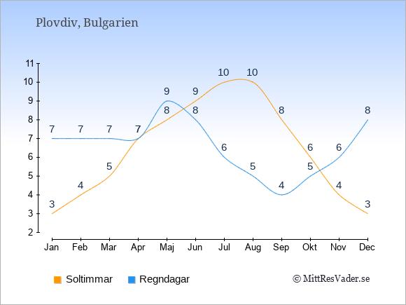 Vädret i Plovdiv exemplifierat genom antalet soltimmar och regniga dagar: Januari 3;7. Februari 4;7. Mars 5;7. April 7;7. Maj 8;9. Juni 9;8. Juli 10;6. Augusti 10;5. September 8;4. Oktober 6;5. November 4;6. December 3;8.