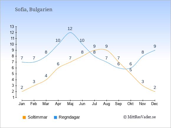 Vädret i Bulgarien: Soltimmar och nederbörd.