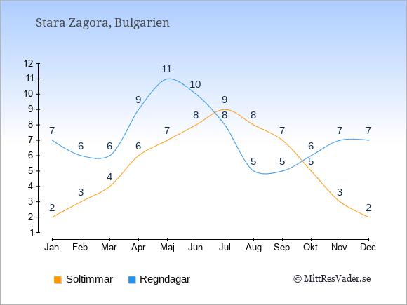 Vädret i Stara Zagora exemplifierat genom antalet soltimmar och regniga dagar: Januari 2;7. Februari 3;6. Mars 4;6. April 6;9. Maj 7;11. Juni 8;10. Juli 9;8. Augusti 8;5. September 7;5. Oktober 5;6. November 3;7. December 2;7.