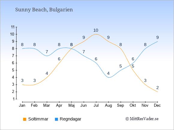 Vädret i Sunny Beach exemplifierat genom antalet soltimmar och regniga dagar: Januari 3;8. Februari 3;8. Mars 4;7. April 6;8. Maj 8;8. Juni 9;7. Juli 10;6. Augusti 9;4. September 8;5. Oktober 5;6. November 3;8. December 2;9.
