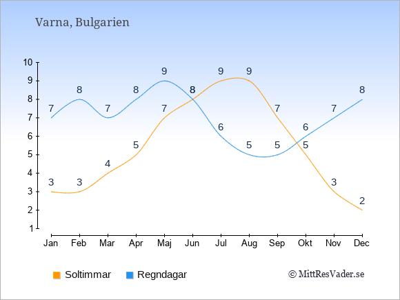 Vädret i Varna exemplifierat genom antalet soltimmar och regniga dagar: Januari 3;7. Februari 3;8. Mars 4;7. April 5;8. Maj 7;9. Juni 8;8. Juli 9;6. Augusti 9;5. September 7;5. Oktober 5;6. November 3;7. December 2;8.