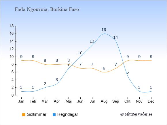 Vädret i Fada Ngourma exemplifierat genom antalet soltimmar och regniga dagar: Januari 9;1. Februari 9;1. Mars 8;2. April 8;3. Maj 8;7. Juni 7;10. Juli 7;13. Augusti 6;16. September 7;14. Oktober 9;5. November 9;1. December 9;1.