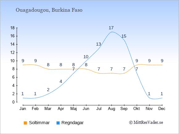 Vädret i Burkina Faso exemplifierat genom antalet soltimmar och regniga dagar: Januari 9;1. Februari 9;1. Mars 8;2. April 8;4. Maj 8;7. Juni 8;10. Juli 7;13. Augusti 7;17. September 7;15. Oktober 9;7. November 9;1. December 9;1.