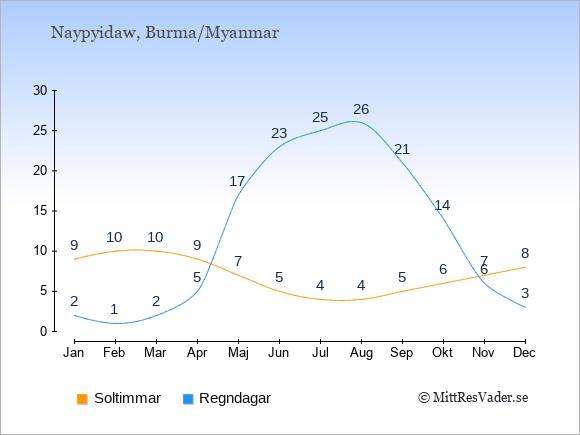 Vädret i Burma/Myanmar exemplifierat genom antalet soltimmar och regniga dagar: Januari 9;2. Februari 10;1. Mars 10;2. April 9;5. Maj 7;17. Juni 5;23. Juli 4;25. Augusti 4;26. September 5;21. Oktober 6;14. November 7;6. December 8;3.