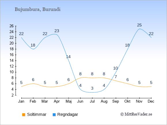 Vädret i Burundi exemplifierat genom antalet soltimmar och regniga dagar: Januari 5;22. Februari 6;18. Mars 5;22. April 5;23. Maj 6;14. Juni 8;4. Juli 8;3. Augusti 8;4. September 7;10. Oktober 6;18. November 5;25. December 5;22.