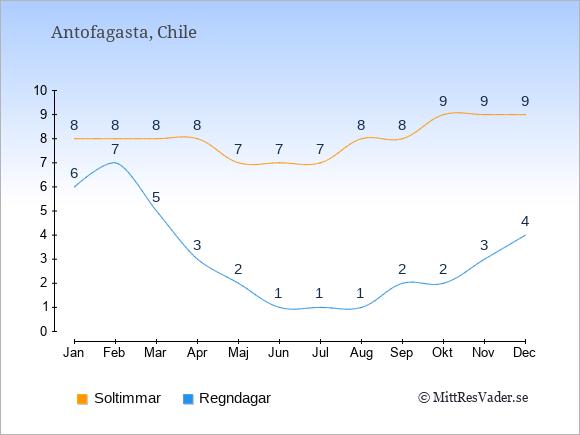 Vädret i Antofagasta: Soltimmar och nederbörd.
