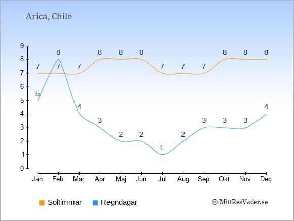 Vädret i Arica exemplifierat genom antalet soltimmar och regniga dagar: Januari 7;5. Februari 7;8. Mars 7;4. April 8;3. Maj 8;2. Juni 8;2. Juli 7;1. Augusti 7;2. September 7;3. Oktober 8;3. November 8;3. December 8;4.