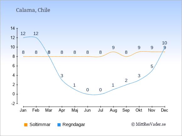 Vädret i Calama: Soltimmar och nederbörd.