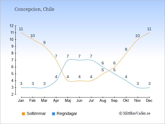 Vädret i Concepcion: Soltimmar och nederbörd.