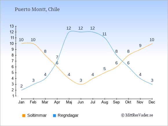 Vädret i Puerto Montt: Soltimmar och nederbörd.