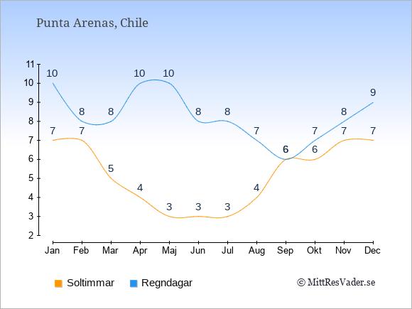 Vädret i Punta Arenas exemplifierat genom antalet soltimmar och regniga dagar: Januari 7;10. Februari 7;8. Mars 5;8. April 4;10. Maj 3;10. Juni 3;8. Juli 3;8. Augusti 4;7. September 6;6. Oktober 6;7. November 7;8. December 7;9.