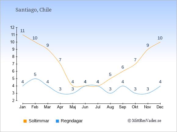 Vädret i Santiago exemplifierat genom antalet soltimmar och regniga dagar: Januari 11;4. Februari 10;5. Mars 9;4. April 7;3. Maj 4;3. Juni 4;4. Juli 4;4. Augusti 5;3. September 6;4. Oktober 7;3. November 9;3. December 10;4.