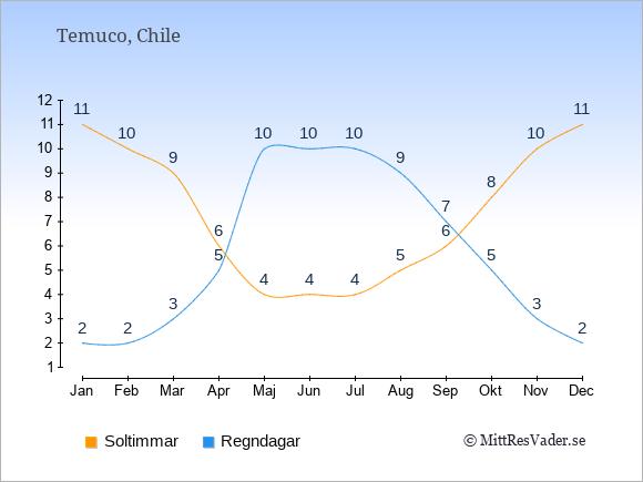 Vädret i Temuco: Soltimmar och nederbörd.
