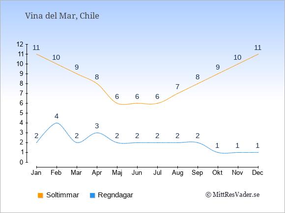 Vädret i Vina del Mar: Soltimmar och nederbörd.