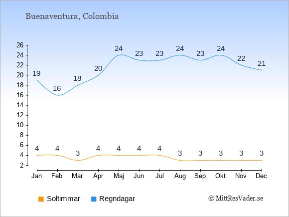 Vädret i Buenaventura: Soltimmar och nederbörd.