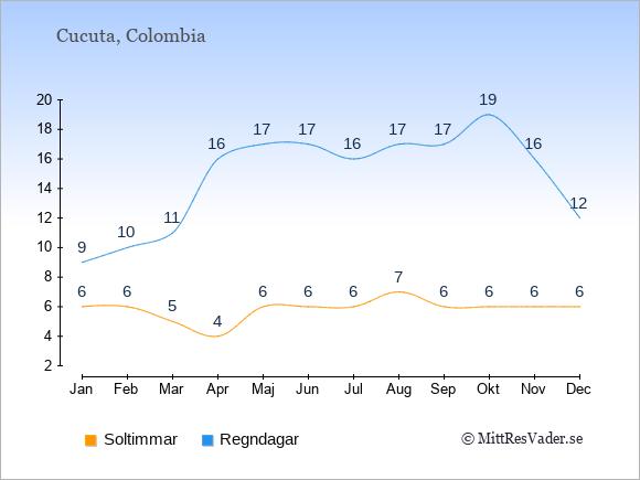 Vädret i Cucuta exemplifierat genom antalet soltimmar och regniga dagar: Januari 6;9. Februari 6;10. Mars 5;11. April 4;16. Maj 6;17. Juni 6;17. Juli 6;16. Augusti 7;17. September 6;17. Oktober 6;19. November 6;16. December 6;12.