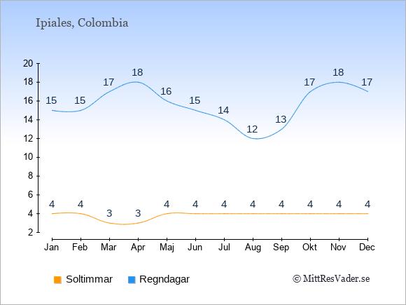 Vädret i Ipiales: Soltimmar och nederbörd.