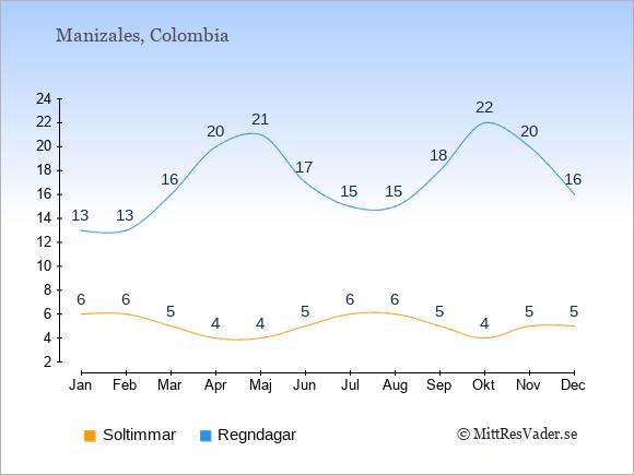 Vädret i Manizales: Soltimmar och nederbörd.