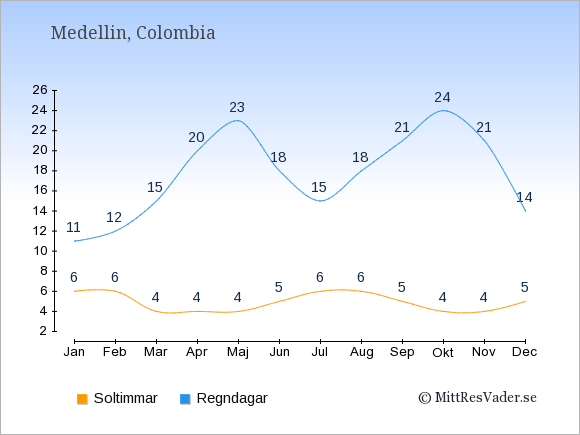 Vädret i Medellin exemplifierat genom antalet soltimmar och regniga dagar: Januari 6;11. Februari 6;12. Mars 4;15. April 4;20. Maj 4;23. Juni 5;18. Juli 6;15. Augusti 6;18. September 5;21. Oktober 4;24. November 4;21. December 5;14.