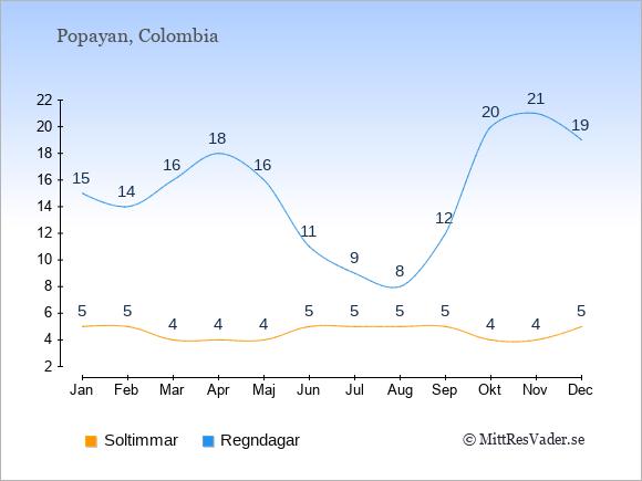 Klimat i  Popayan: Soltimmar och nederbörd.