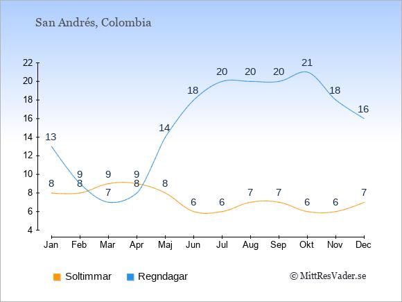 Vädret på San Andrés: Soltimmar och nederbörd.