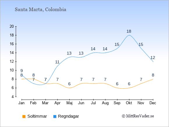 Vädret i Santa Marta exemplifierat genom antalet soltimmar och regniga dagar: Januari 8;9. Februari 8;7. Mars 7;7. April 7;11. Maj 6;13. Juni 7;13. Juli 7;14. Augusti 7;14. September 6;15. Oktober 6;18. November 7;15. December 8;12.