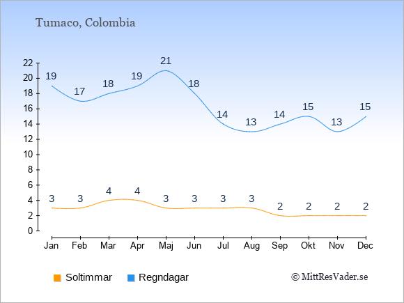 Vädret i Tumaco exemplifierat genom antalet soltimmar och regniga dagar: Januari 3;19. Februari 3;17. Mars 4;18. April 4;19. Maj 3;21. Juni 3;18. Juli 3;14. Augusti 3;13. September 2;14. Oktober 2;15. November 2;13. December 2;15.