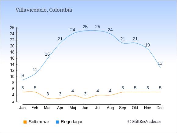 Vädret i Villavicencio: Soltimmar och nederbörd.