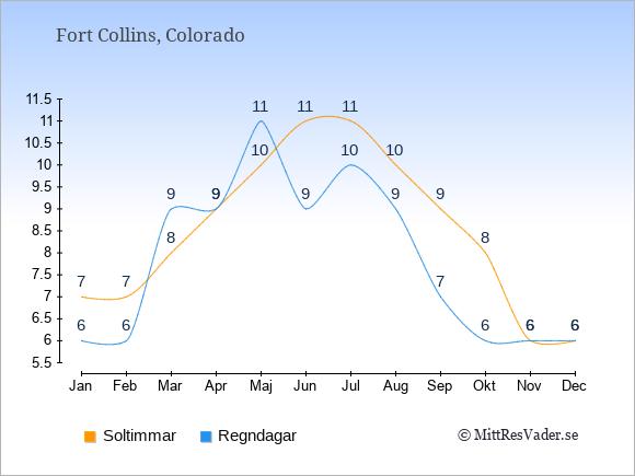 Vädret i Fort Collins exemplifierat genom antalet soltimmar och regniga dagar: Januari 7;6. Februari 7;6. Mars 8;9. April 9;9. Maj 10;11. Juni 11;9. Juli 11;10. Augusti 10;9. September 9;7. Oktober 8;6. November 6;6. December 6;6.