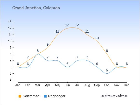 Vädret i Grand Junction exemplifierat genom antalet soltimmar och regniga dagar: Januari 6;6. Februari 7;6. Mars 8;8. April 9;7. Maj 11;7. Juni 12;6. Juli 12;7. Augusti 11;7. September 10;6. Oktober 8;5. November 6;6. December 6;6.