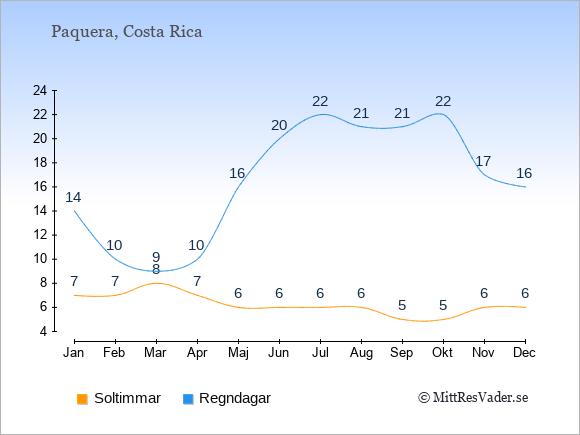 Vädret i Paquera: Soltimmar och nederbörd.