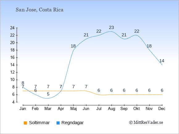Vädret i Costa Rica: Soltimmar och nederbörd.