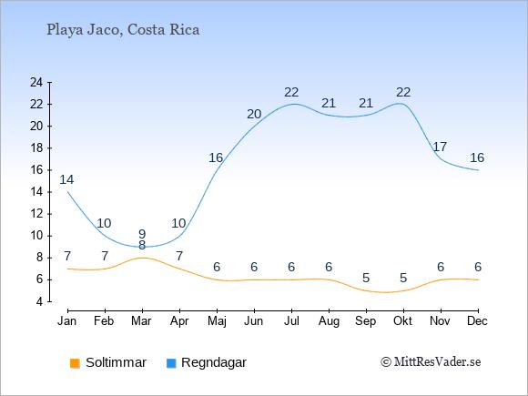 Vädret i Playa Jaco exemplifierat genom antalet soltimmar och regniga dagar: Januari 7;14. Februari 7;10. Mars 8;9. April 7;10. Maj 6;16. Juni 6;20. Juli 6;22. Augusti 6;21. September 5;21. Oktober 5;22. November 6;17. December 6;16.