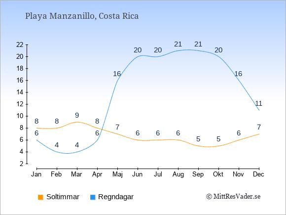 Vädret i Playa Manzanillo exemplifierat genom antalet soltimmar och regniga dagar: Januari 8;6. Februari 8;4. Mars 9;4. April 8;6. Maj 7;16. Juni 6;20. Juli 6;20. Augusti 6;21. September 5;21. Oktober 5;20. November 6;16. December 7;11.