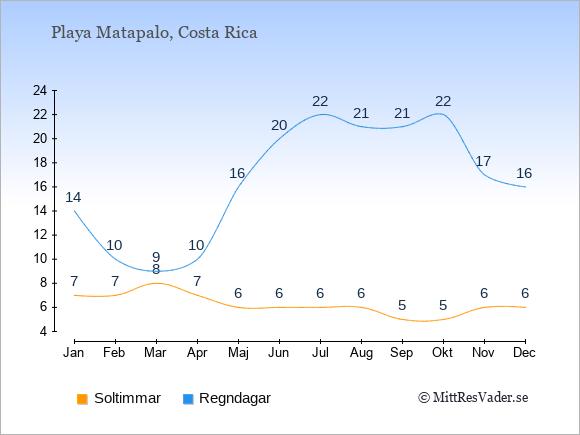 Vädret i Playa Matapalo exemplifierat genom antalet soltimmar och regniga dagar: Januari 7;14. Februari 7;10. Mars 8;9. April 7;10. Maj 6;16. Juni 6;20. Juli 6;22. Augusti 6;21. September 5;21. Oktober 5;22. November 6;17. December 6;16.