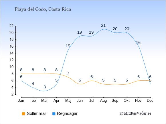 Vädret i Playa del Coco exemplifierat genom antalet soltimmar och regniga dagar: Januari 8;6. Februari 8;4. Mars 8;3. April 8;5. Maj 7;15. Juni 5;19. Juli 6;19. Augusti 5;21. September 5;20. Oktober 5;20. November 6;16. December 6;5.