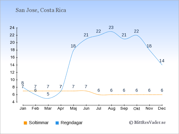Vädret i Costa Rica exemplifierat genom antalet soltimmar och regniga dagar: Januari 7;8. Februari 7;6. Mars 7;5. April 7;7. Maj 7;18. Juni 7;21. Juli 6;22. Augusti 6;23. September 6;21. Oktober 6;22. November 6;18. December 6;14.