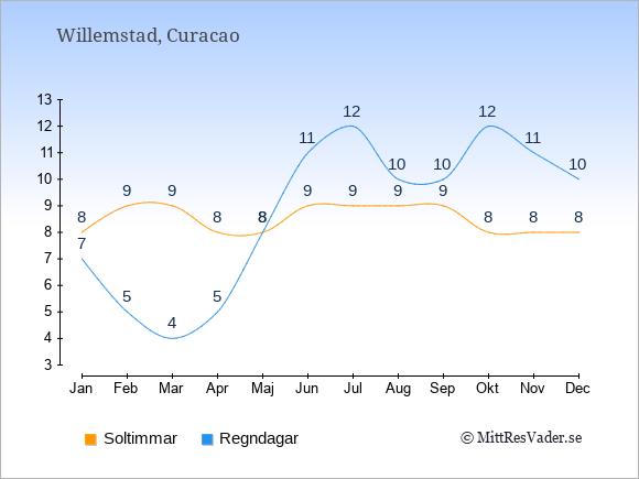 Vädret på Curacao exemplifierat genom antalet soltimmar och regniga dagar: Januari 8;7. Februari 9;5. Mars 9;4. April 8;5. Maj 8;8. Juni 9;11. Juli 9;12. Augusti 9;10. September 9;10. Oktober 8;12. November 8;11. December 8;10.