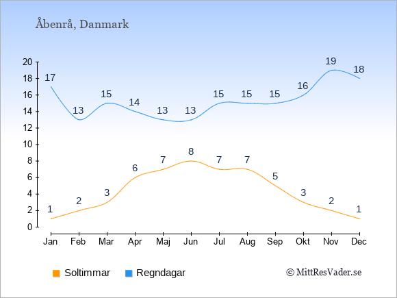 Vädret i Åbenrå exemplifierat genom antalet soltimmar och regniga dagar: Januari 1;17. Februari 2;13. Mars 3;15. April 6;14. Maj 7;13. Juni 8;13. Juli 7;15. Augusti 7;15. September 5;15. Oktober 3;16. November 2;19. December 1;18.