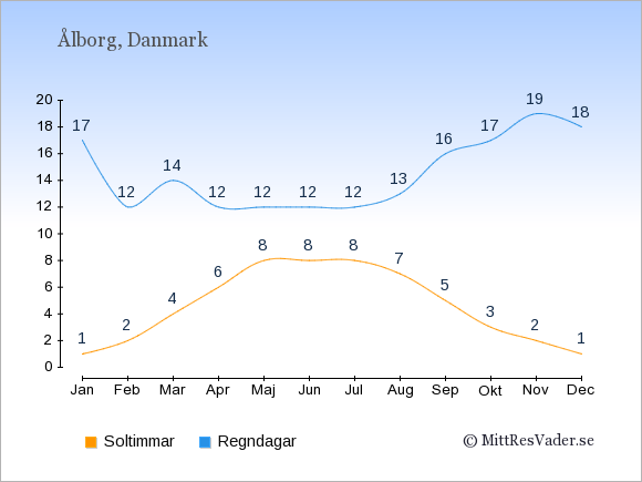 Vädret i Ålborg exemplifierat genom antalet soltimmar och regniga dagar: Januari 1;17. Februari 2;12. Mars 4;14. April 6;12. Maj 8;12. Juni 8;12. Juli 8;12. Augusti 7;13. September 5;16. Oktober 3;17. November 2;19. December 1;18.