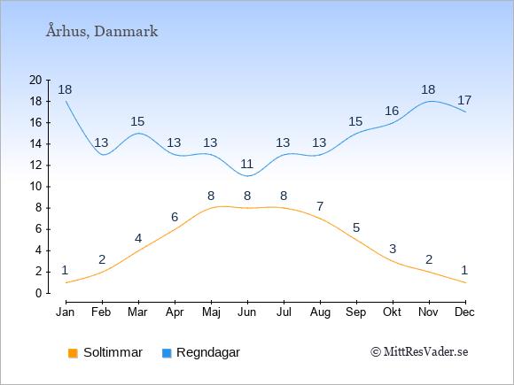 Vädret i Århus exemplifierat genom antalet soltimmar och regniga dagar: Januari 1;18. Februari 2;13. Mars 4;15. April 6;13. Maj 8;13. Juni 8;11. Juli 8;13. Augusti 7;13. September 5;15. Oktober 3;16. November 2;18. December 1;17.