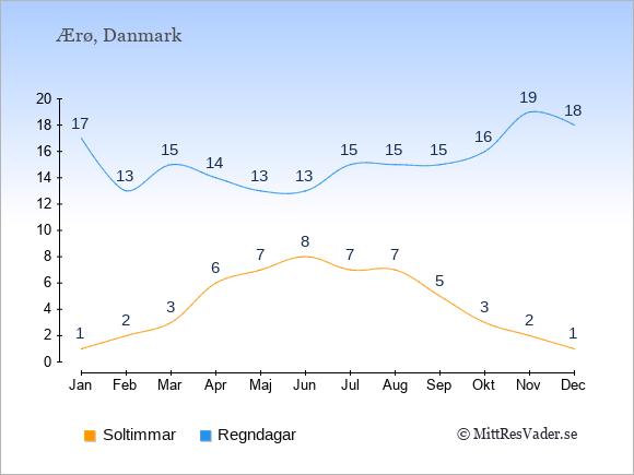 Vädret på Ærø exemplifierat genom antalet soltimmar och regniga dagar: Januari 1;17. Februari 2;13. Mars 3;15. April 6;14. Maj 7;13. Juni 8;13. Juli 7;15. Augusti 7;15. September 5;15. Oktober 3;16. November 2;19. December 1;18.