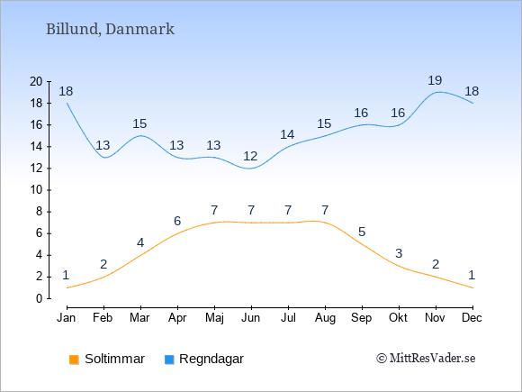 Vädret i Billund: Soltimmar och nederbörd.