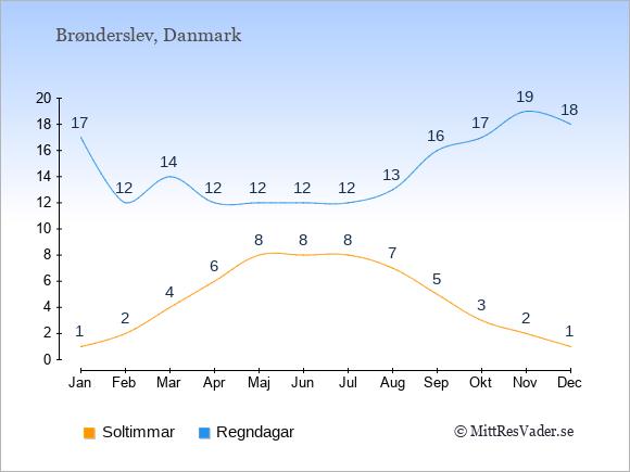 Vädret i Brønderslev exemplifierat genom antalet soltimmar och regniga dagar: Januari 1;17. Februari 2;12. Mars 4;14. April 6;12. Maj 8;12. Juni 8;12. Juli 8;12. Augusti 7;13. September 5;16. Oktober 3;17. November 2;19. December 1;18.