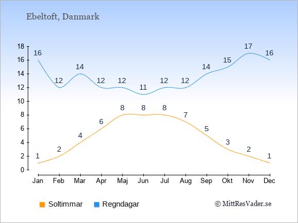 Vädret i Ebeltoft exemplifierat genom antalet soltimmar och regniga dagar: Januari 1;16. Februari 2;12. Mars 4;14. April 6;12. Maj 8;12. Juni 8;11. Juli 8;12. Augusti 7;12. September 5;14. Oktober 3;15. November 2;17. December 1;16.