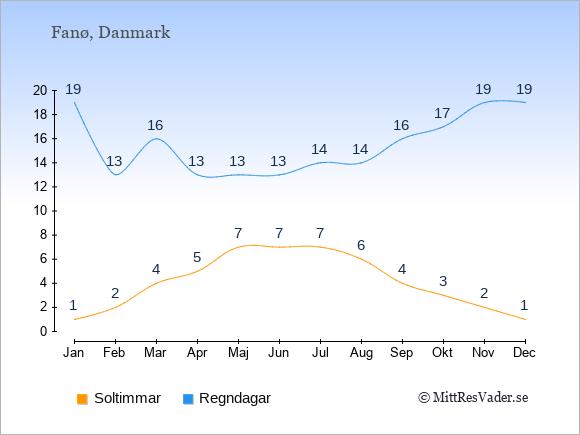 Vädret på Fanø exemplifierat genom antalet soltimmar och regniga dagar: Januari 1;19. Februari 2;13. Mars 4;16. April 5;13. Maj 7;13. Juni 7;13. Juli 7;14. Augusti 6;14. September 4;16. Oktober 3;17. November 2;19. December 1;19.