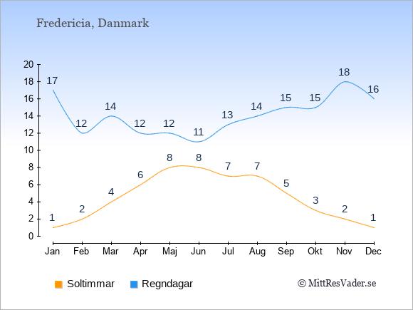 Vädret i Fredericia exemplifierat genom antalet soltimmar och regniga dagar: Januari 1;17. Februari 2;12. Mars 4;14. April 6;12. Maj 8;12. Juni 8;11. Juli 7;13. Augusti 7;14. September 5;15. Oktober 3;15. November 2;18. December 1;16.